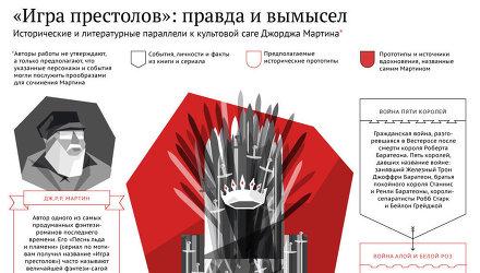 Игра престолов: правда и вымысел