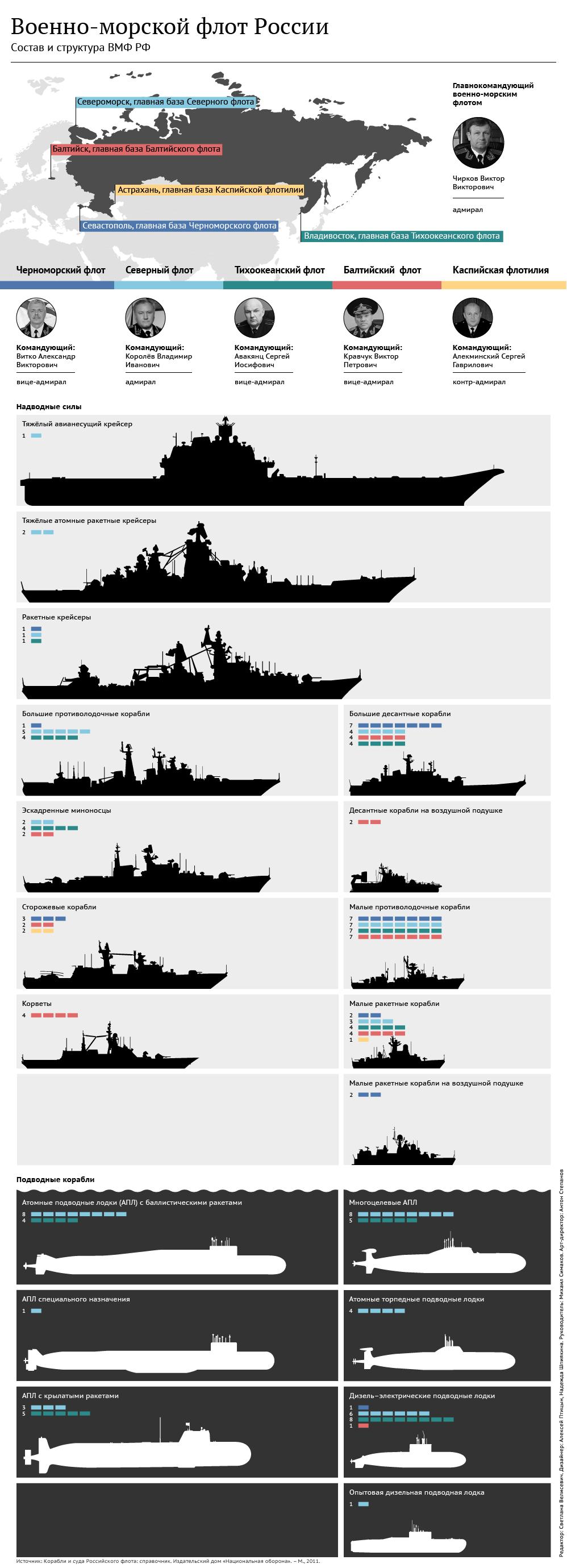 черноморский флот вмф россии подводные лодки