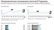Экономическое положение жителей Украины
