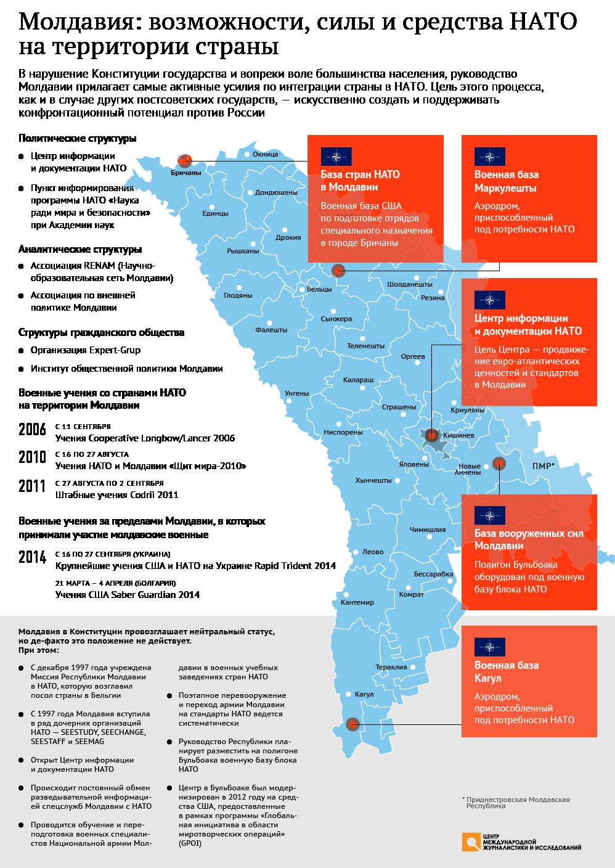 Молдавия: возможности, силы и средства НАТО на территории страны