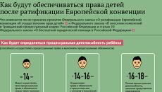 Права несовершеннолетних детей после ратификации Европейской конвенции
