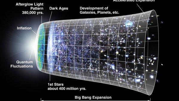 Линия времени Вселенной
