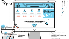 Статистика портала городских услуг (ПГУ) за 2014 год