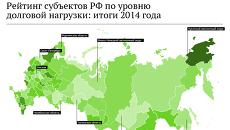 Рейтинг субъектов РФ по уровню долговой нагрузки: итоги 2014 года