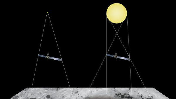 Наглядное объяснение того, почему на снимках Розетты тень космического аппарата похожа на круглое пятно, окруженное светлым ореолом