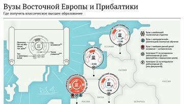 Восточная Европа и Прибалтика: где получить классическое образование?