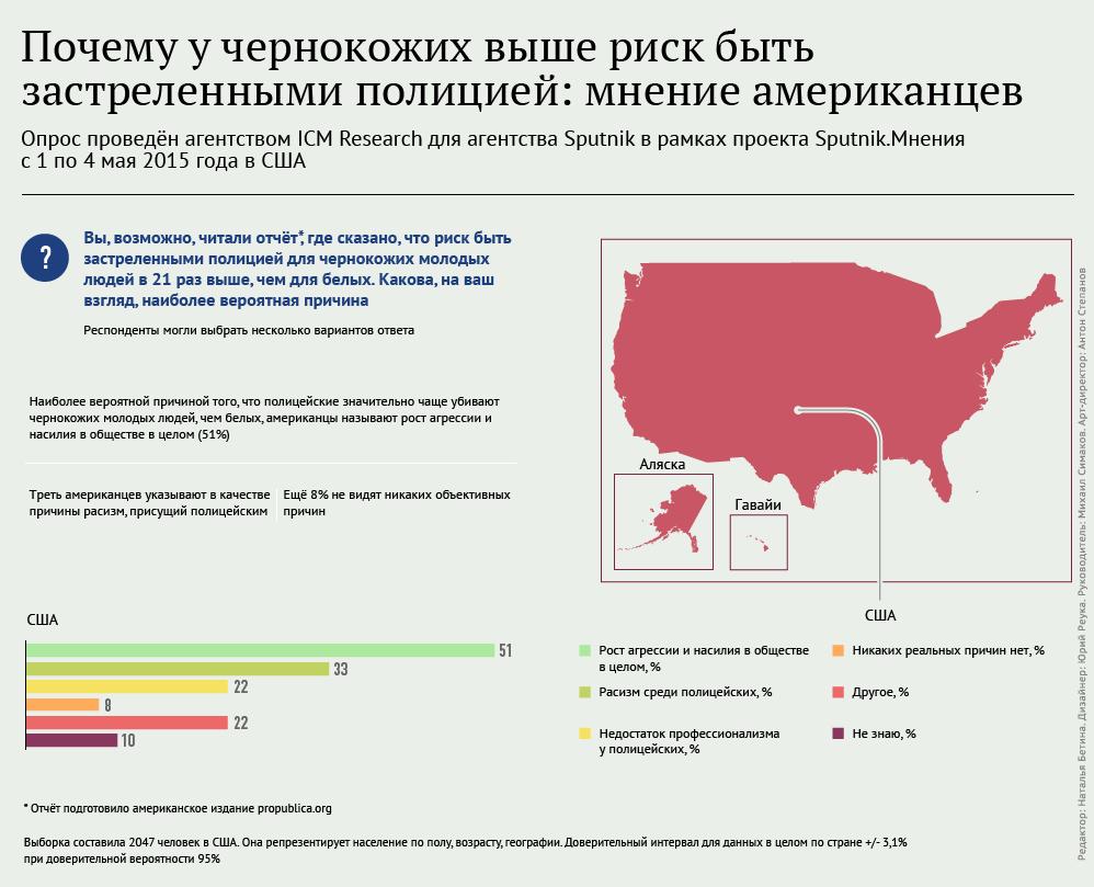 Опрос проведён агентством ICM Research для агентства Sputnik в рамках проекта Sputnik.Мнения