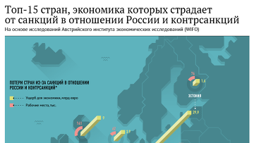 Топ-15 стран, экономика которых страдает от санкций в отношении России и контрсанкций