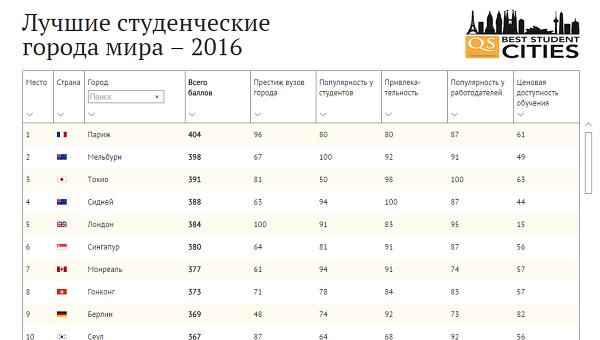 Лучшие студенческие города мира - 2016
