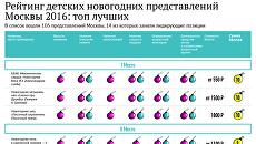 Рейтинг детских новогодних представлений Москвы 2016: топ лучших