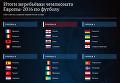 Итоги жеребьёвки чемпионата Европы-2016 по футболу