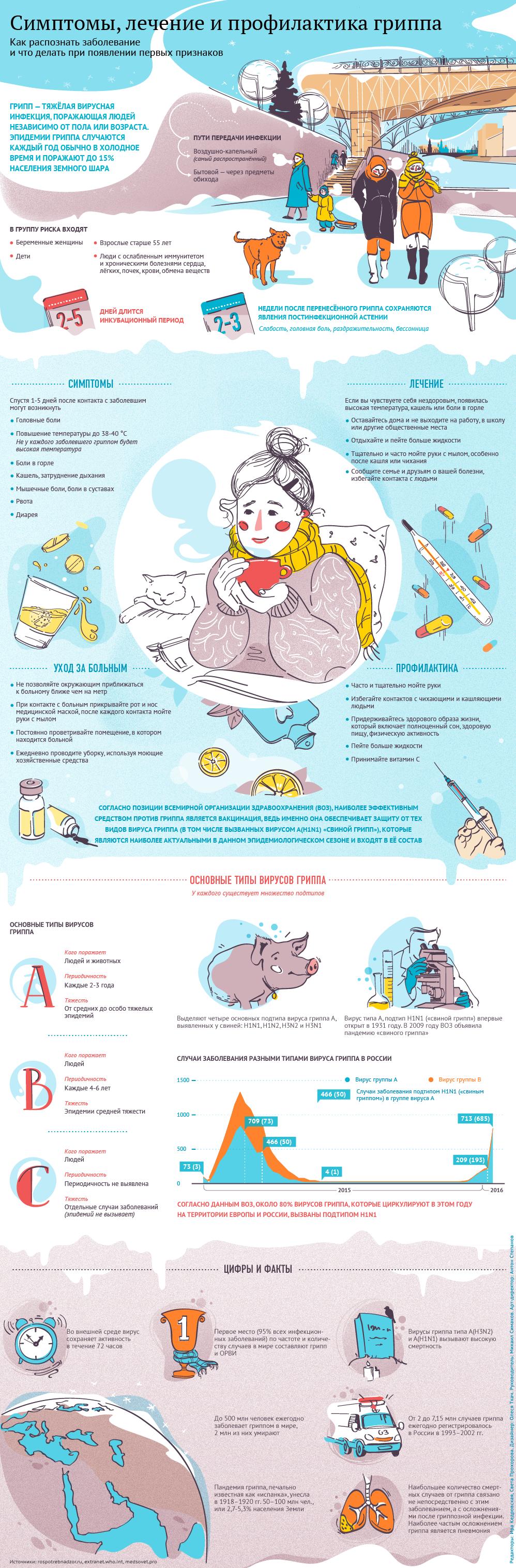 Симптомы, лечение и профилактика гриппа