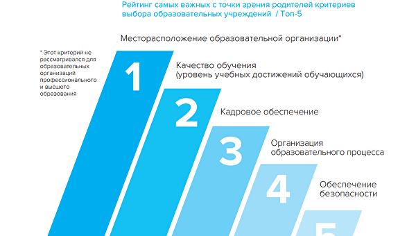Исследование Образовательные учреждения РФ: что такое хорошо