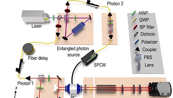 Схема опыта, показавшего нелокальный характер квантовых взаимодействий