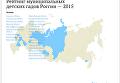 Рейтинг муниципальных детских садов России — 2015