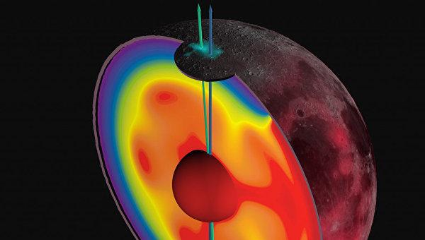 Модель остывающей мантии Луны в далеком прошлом