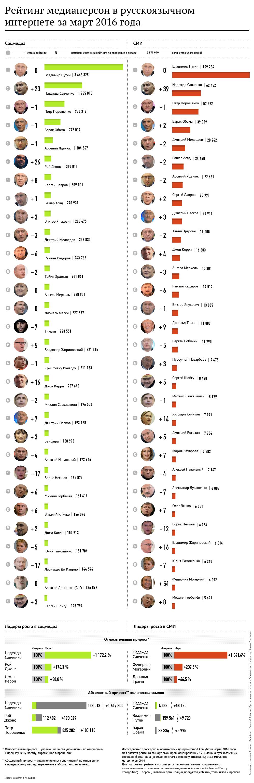 Рейтинг медиаперсон в русскоязычном интернете за март 2016 года