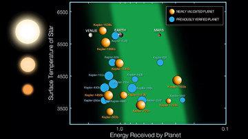 Девять планет, находящихся в зоне жизни, найденные Кеплером