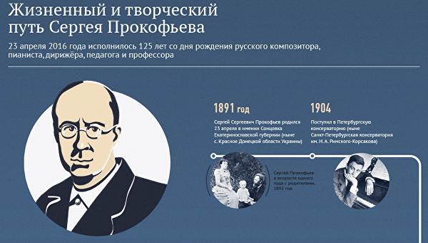 Жизненный и творческий путь Сергея Прокофьева