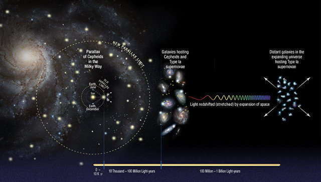 Ученые измерили скорость расширения Вселенной