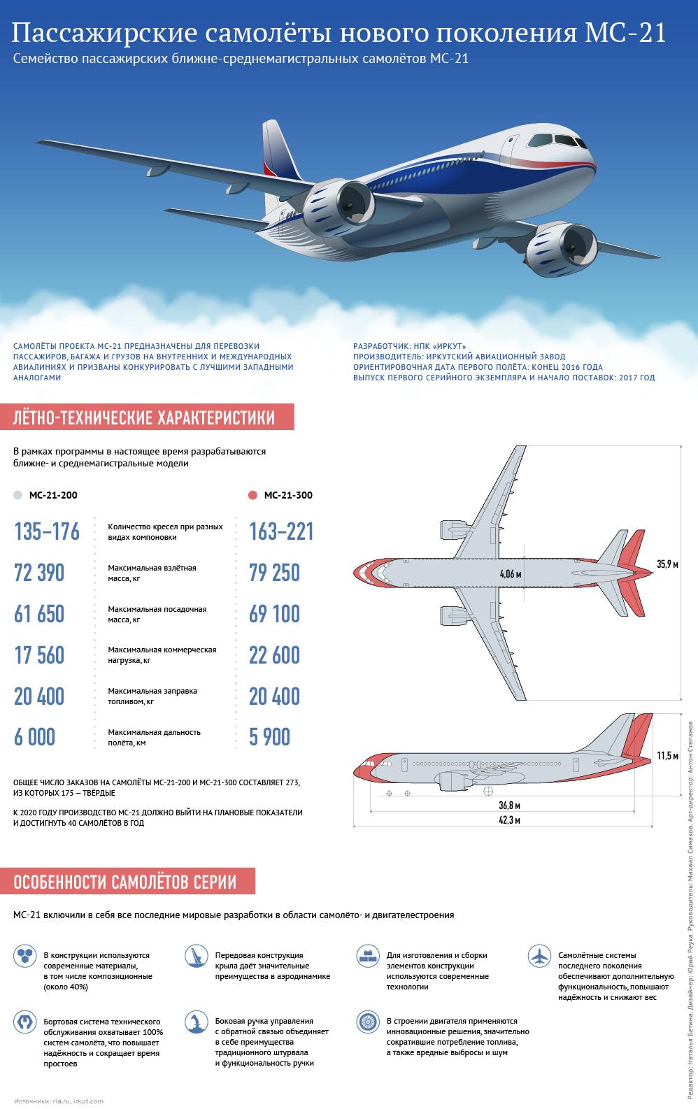 Пассажирские самолёты нового поколения МС-21