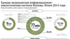 Как растет доступность врачей в Москве
