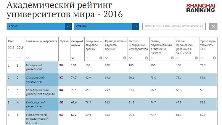 Академический рейтинг университетов мира – 2016