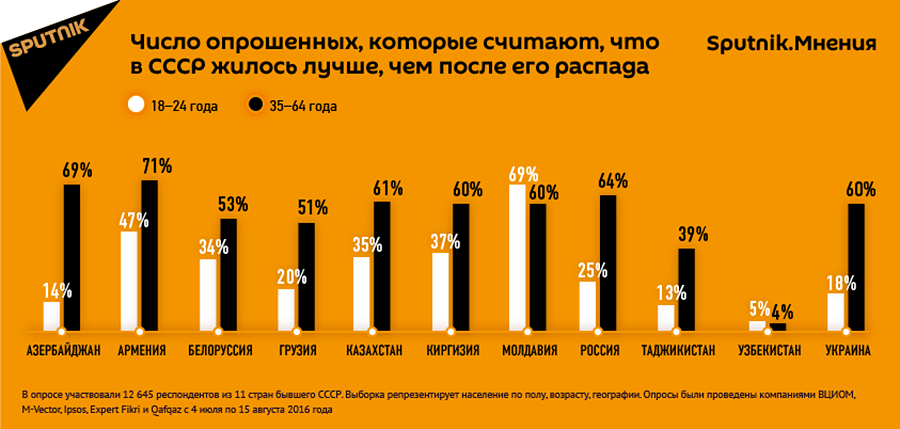 Новости о разделе украины