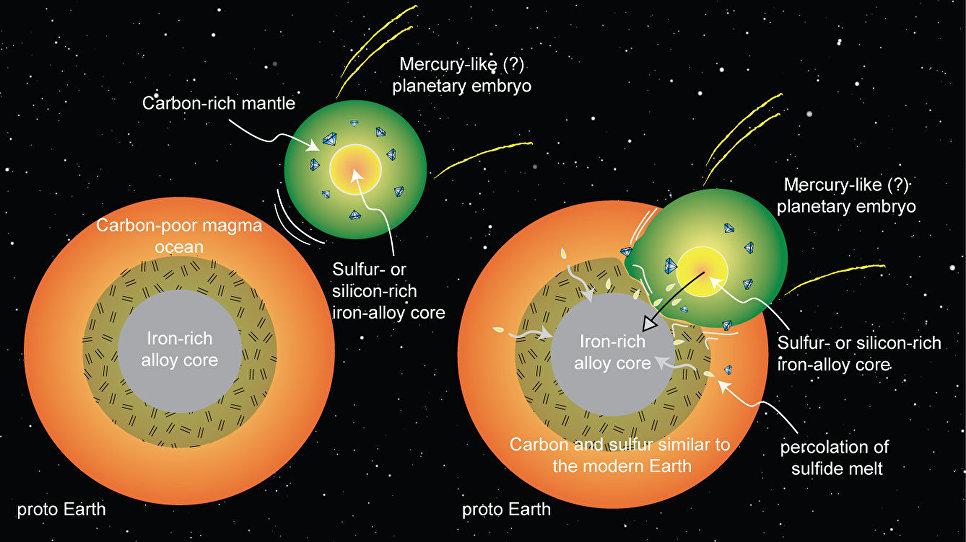 Живые существа наЗемле состоят изинопланетного вещества— Геофизики