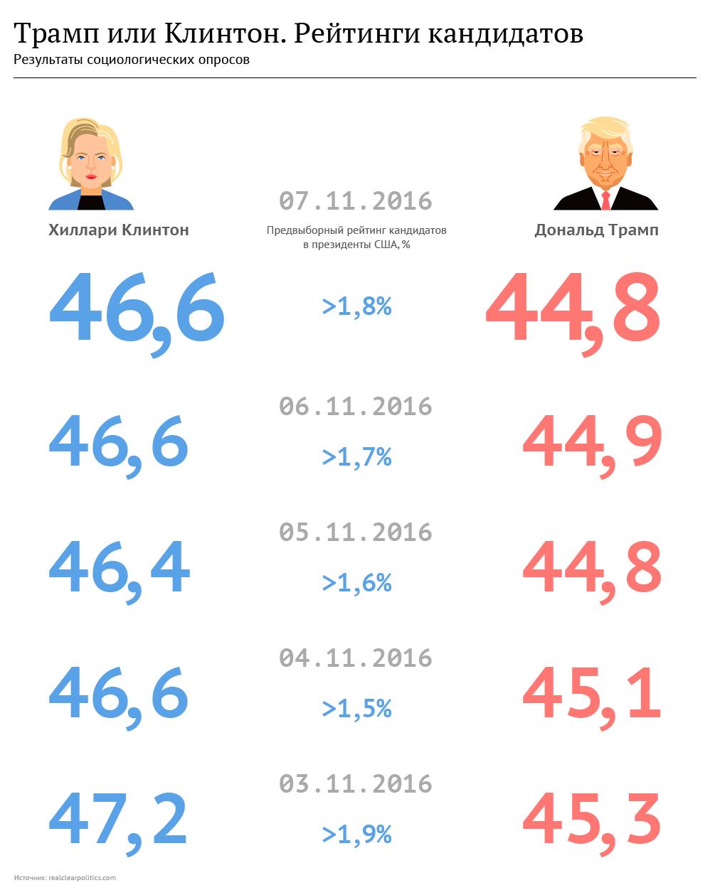Трамп или Клинтон. Рейтинги кандидатов