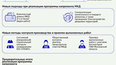 Капитальный ремонт многоквартирных домов в Московской области