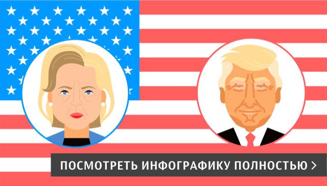 Выборы президента США - 2016