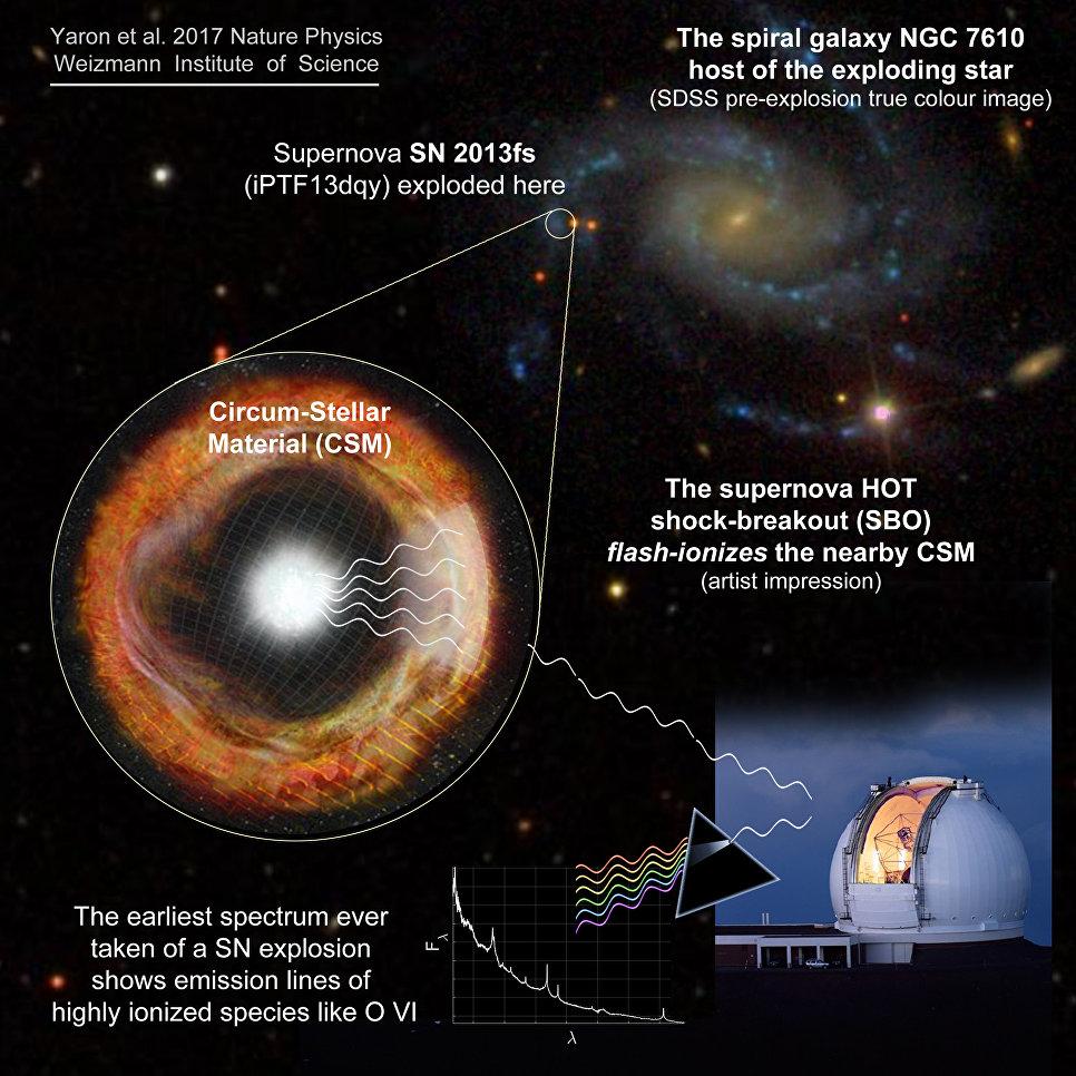 Астрономы впервый раз наблюдали начало жизни сверхновой звезды