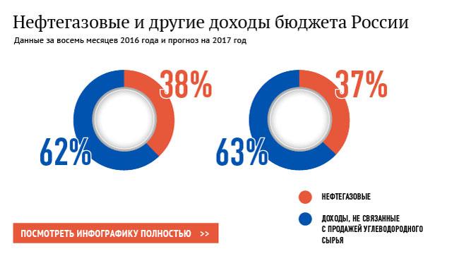 Нефтегазовые и другие доходы России