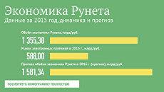 Экономика Рунета