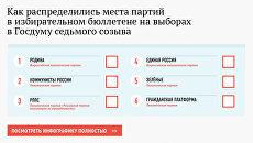 Как распределились места партий в избирательном бюллетене на выборах в Госдуму седьмого созыва