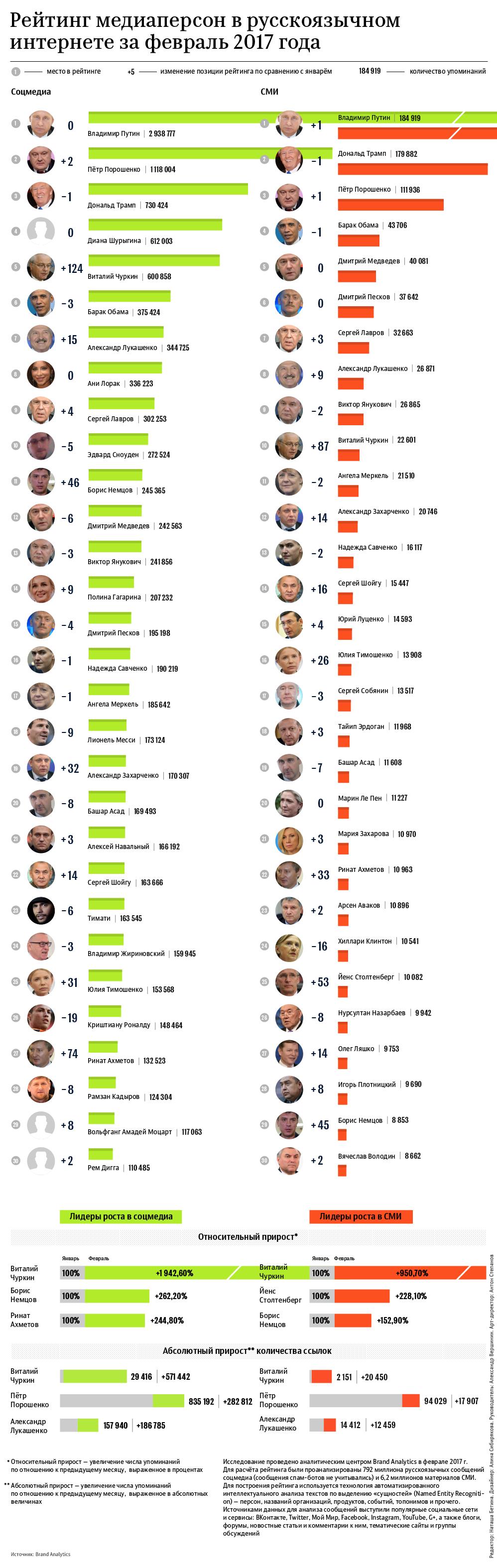 Рейтинг медиаперсон в русскоязычном интернете за февраль 2017 года