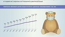 Детская онкология в России