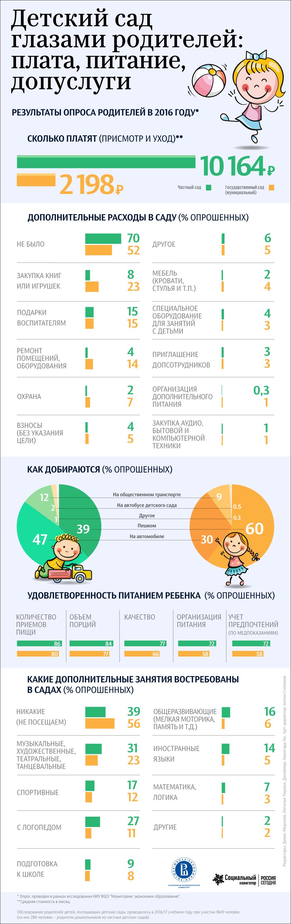 Детский сад глазами родителей