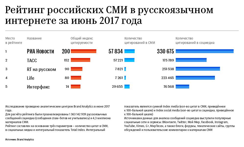 Рейтинг российских СМИ в русскоязычном интернете за июнь 2017 года