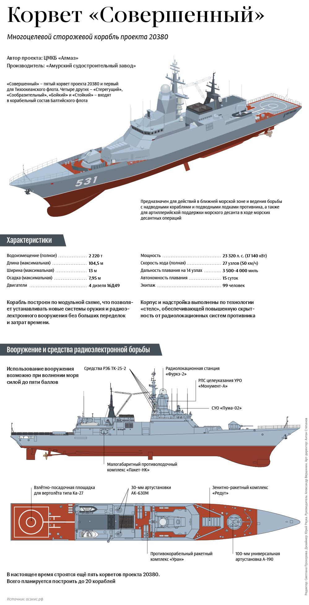 Многоцелевой сторожевой корабль проекта 20380