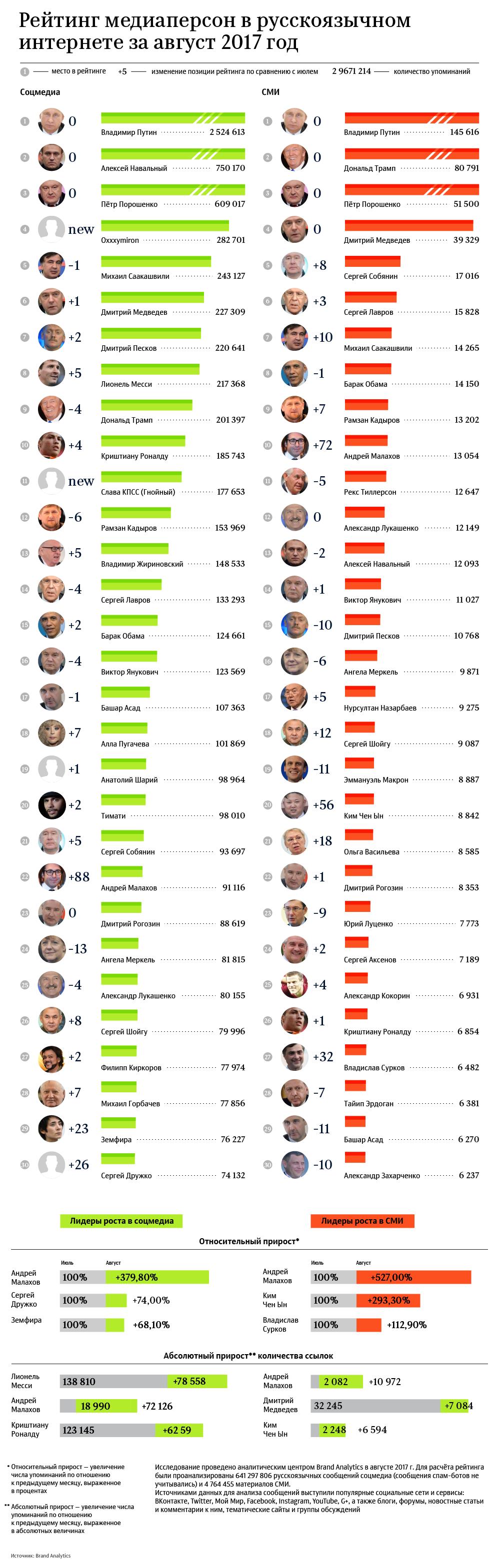 Рейтинг медиаперсон в русскоязычном интернете за август 2017 год