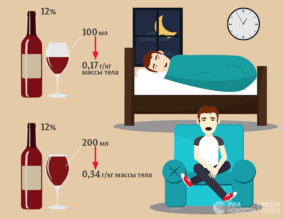 Пить или спать? Почему алкоголь — никуда не годное снотворное