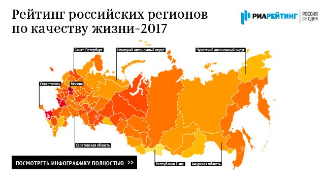 Рейтинг российских регионов по качеству жизни - 2017
