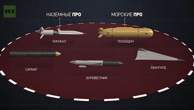 Новейшее российское оружие, которое поможет восстановить ядерный паритет