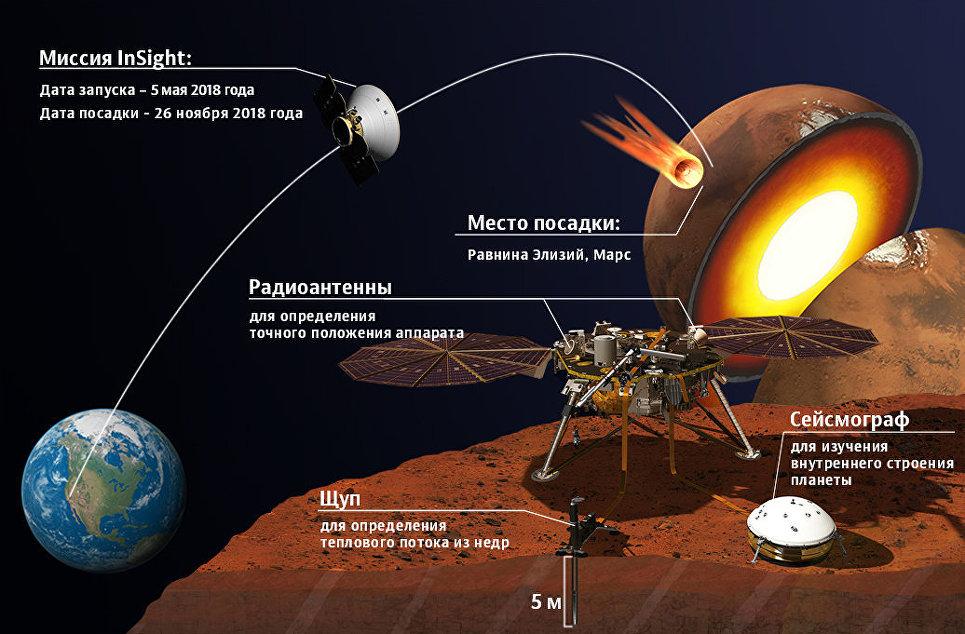 """""""Каждый второй"""": первые кадры посадки робота-геолога НАСА на Марс"""