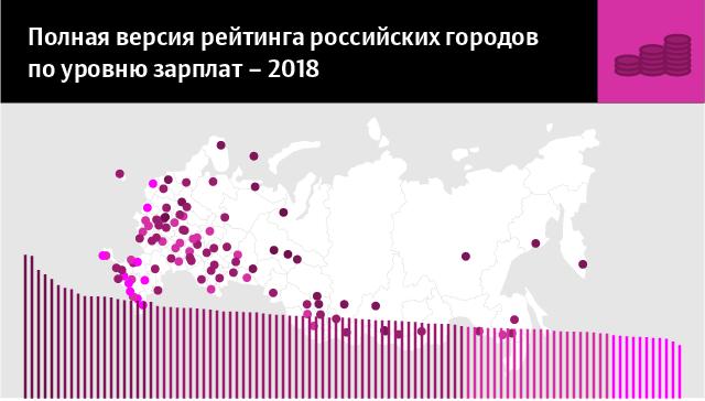 Полная версия рейтинга российских городов по уровню зарплат в 2018 году