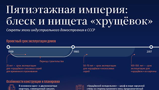 Хрущевки, инфографика