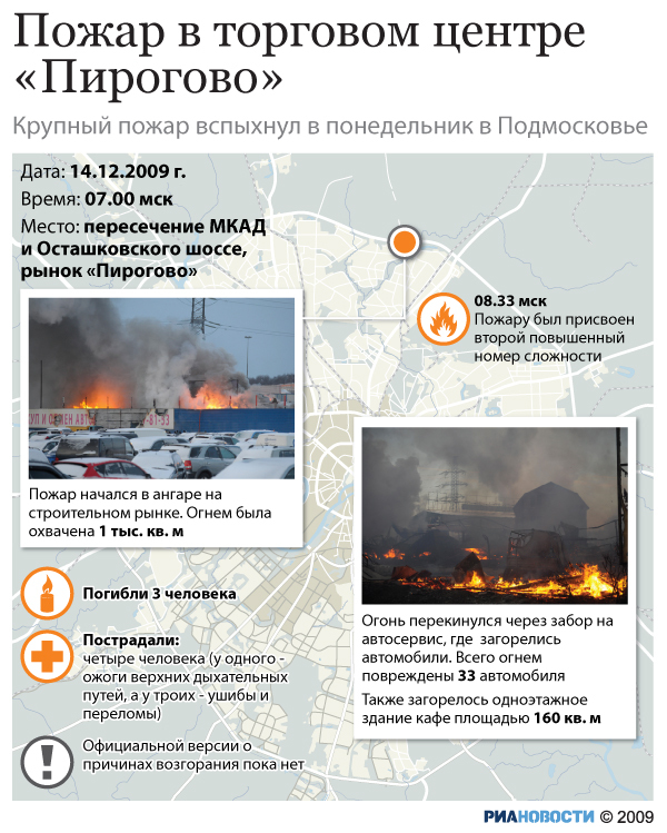 Пожар в торговом центре «Пирогово»