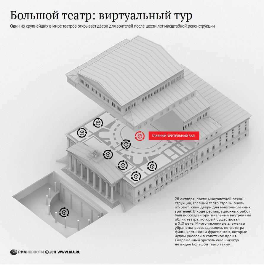 Большой театр: виртуальный тур